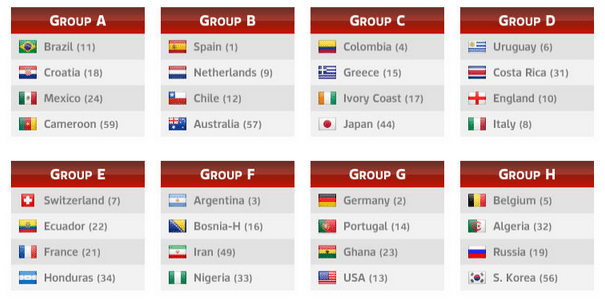 FIFA-World-Cup-2014-Groups
